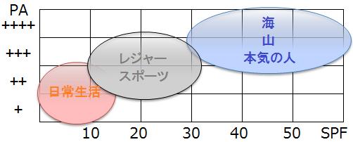 日焼け止めの選び方(SPF、PA基準)