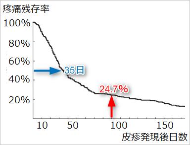 バルトレックスの帯状疱疹への効果