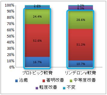 プロトピック軟膏とストロングステロイドの効果の比較