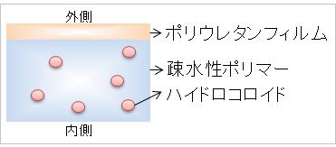 キズパワーパッドの仕組み(構造)
