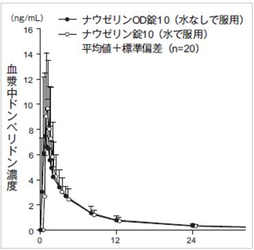 ナウゼリン錠・OD錠(ドンペリドン)の効果時間