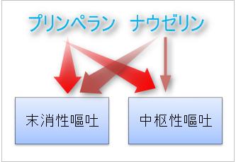 プリンペラン(メトクロプラミド)とナウゼリン(ドンペリドン)の作用機序の違い