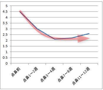 アラミスト点鼻薬がすぐに効かないことを証明したグラフ