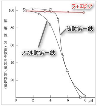 フェロミアの吸収率