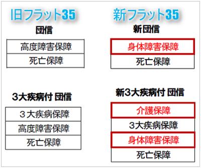 新旧フラット団信の保証範囲の比較