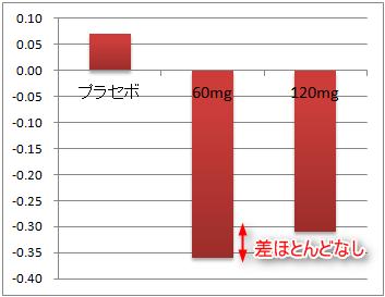 アレグラ1錠と2錠の効果の違い