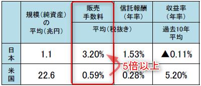 投資信託販売手数料の日米平均を比較
