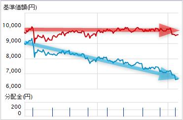 投資信託の分配金で基準価格が下がる(長期投資)