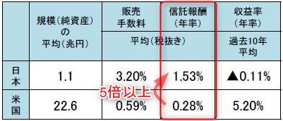 投資信託の信託報酬の日米平均比較