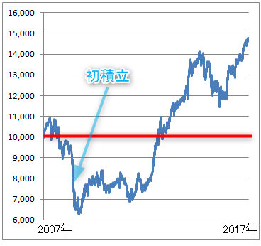 セゾングローバルバランスファンドの基準価格の推移