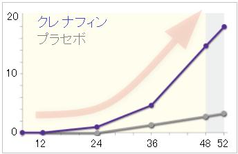 クレナフィンの効果(0週から52週)