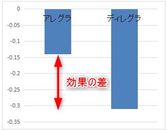 ディレグラとアレグラの効果比較