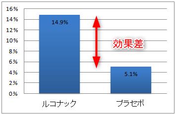 ルコナックの効果(完全完治率)プラセボと比較
