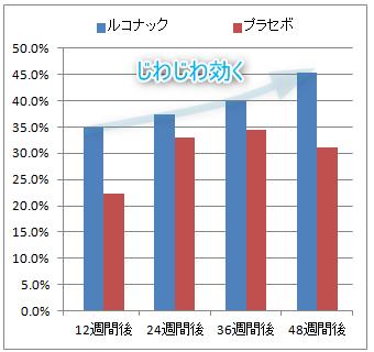 ルコナックの効果(塗布後12週から48週の直接鏡検陰性化率)