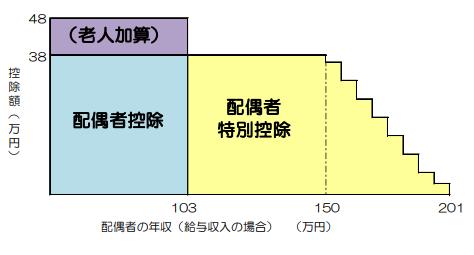 納税者の年収1120万円以下の配偶者特別控除