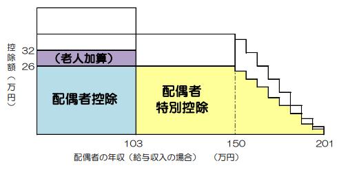 納税者の年収1120万円超 1170万円以下の配偶者特別控除