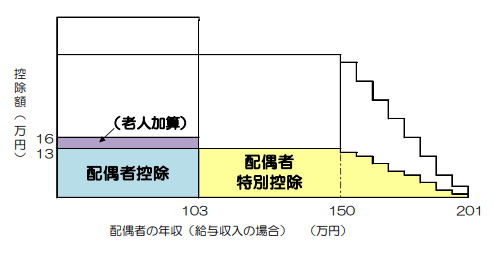 納税者の年収1170万円超 1220万円以下の配偶者特別控除
