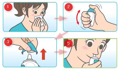アラミスト点鼻薬の使い方(点鼻方法)